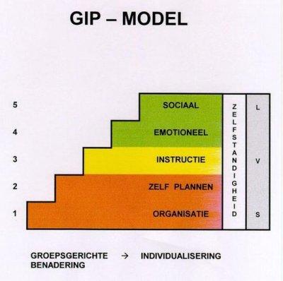 gip model